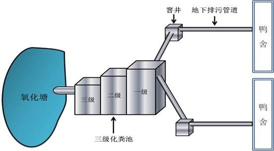 粪污处理系统结构示意图